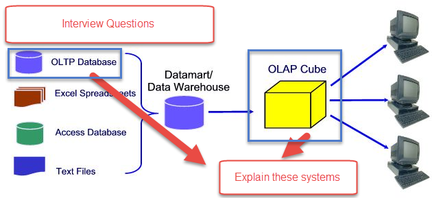 What are the differences between OLTP and OLAP Systems